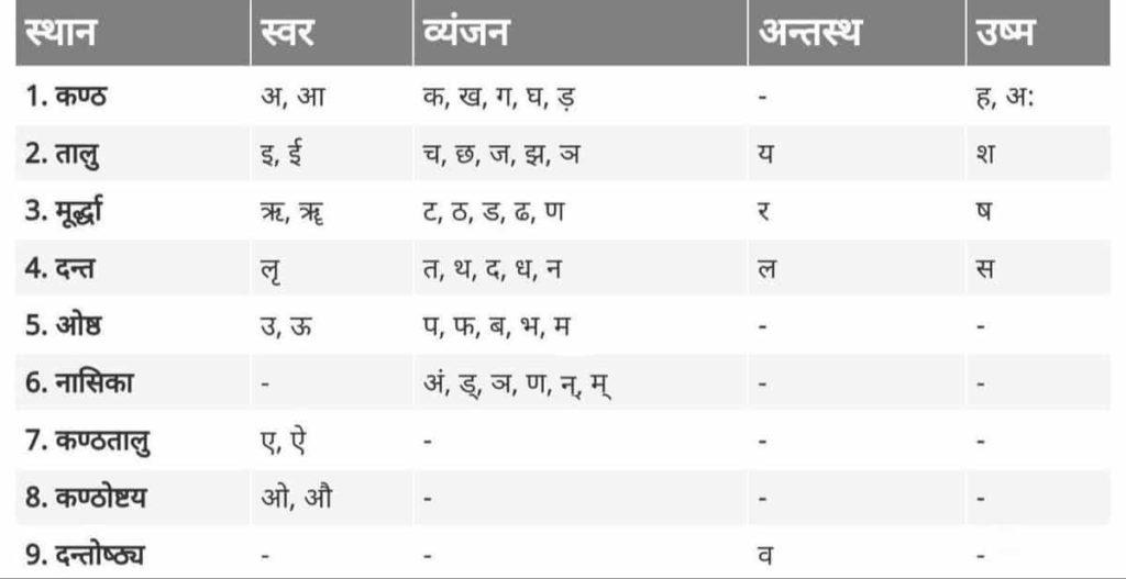 वर्णों का उच्चारण स्थान के आधार पर वर्गीकरण